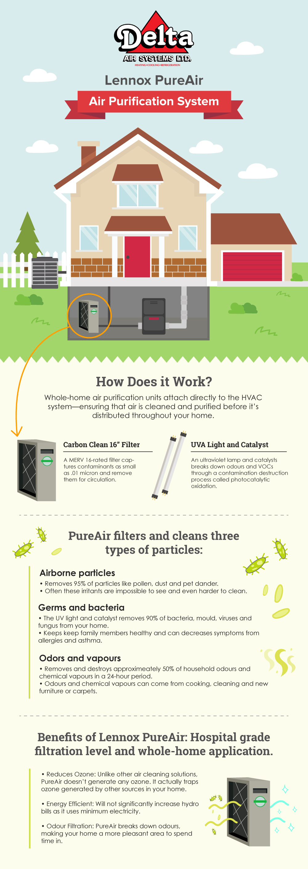 delta-airfilter-infographic Lennox PureAir Air Purification System