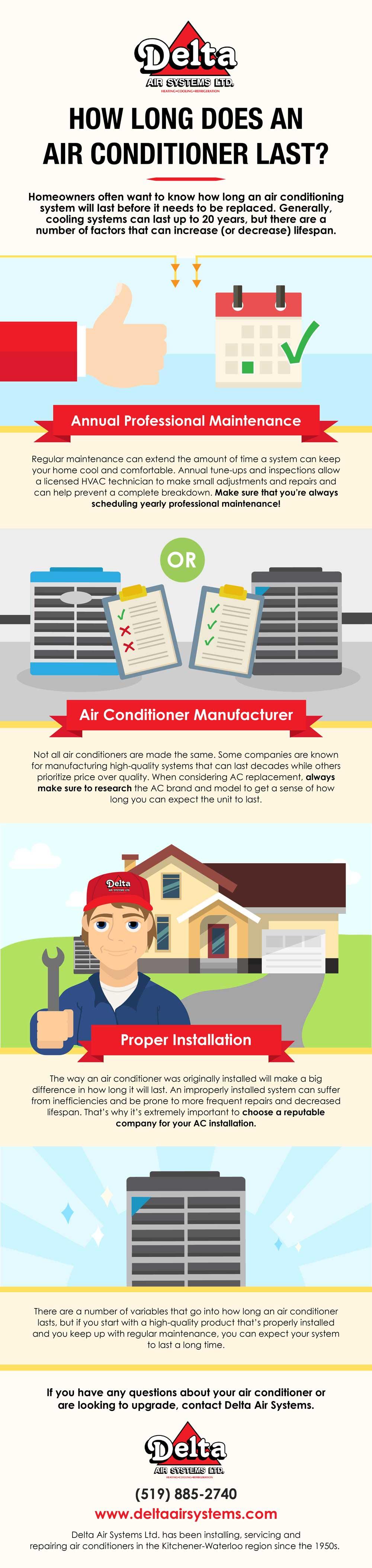 Air Conditioner Last