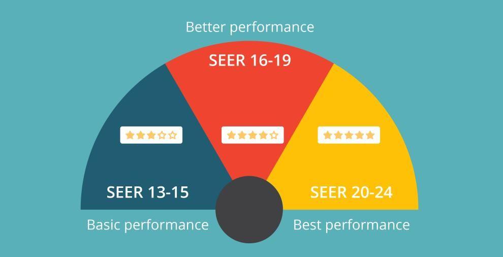 SEER rating